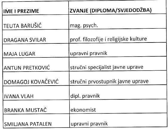 Stručna sprema zaposlenika Hrvatske psihološke komore