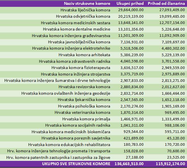 Tablica - Ukupni prihodi i prihodi od članarina strukovnih komora u Hrvatskoj 2018. godine (kn)